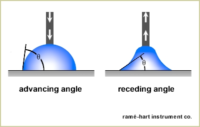 ramé-hart Contact Angle Goniometers Newsletter